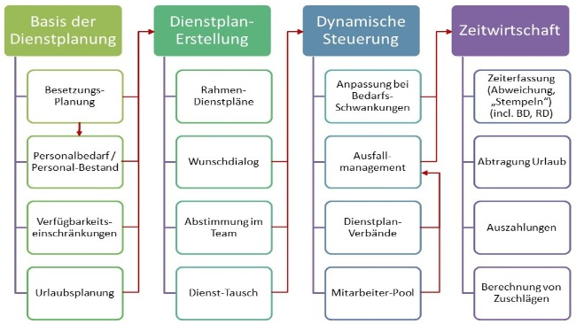 Dienstplanung-Workforce-Management-Zusammenhang
