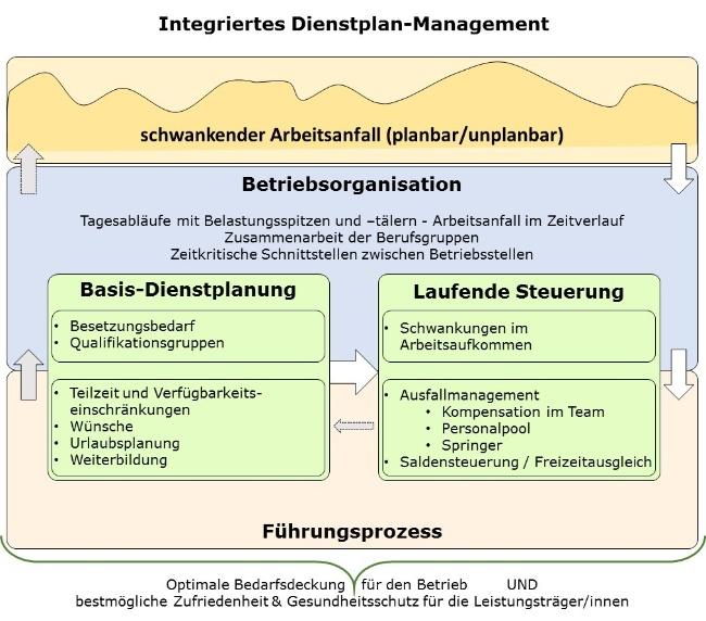 Integriertes-Dienstplan-Management