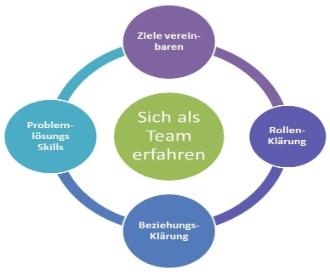 Modelle der Teamentwicklung