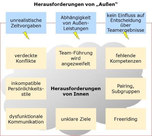 Teamentwicklung_Diagnose