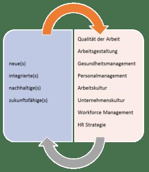 Wegweiser_Begriffe-Grafik - Mueller und Mooseder Unternehmensberatung