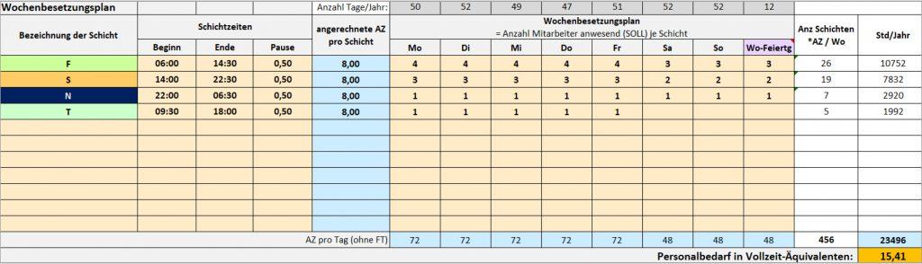 Tool zur Berechnung des Personalbedarfs aus dem Wochenbesetzungsplan_Mueller und Mooseder Unternehmensberatung