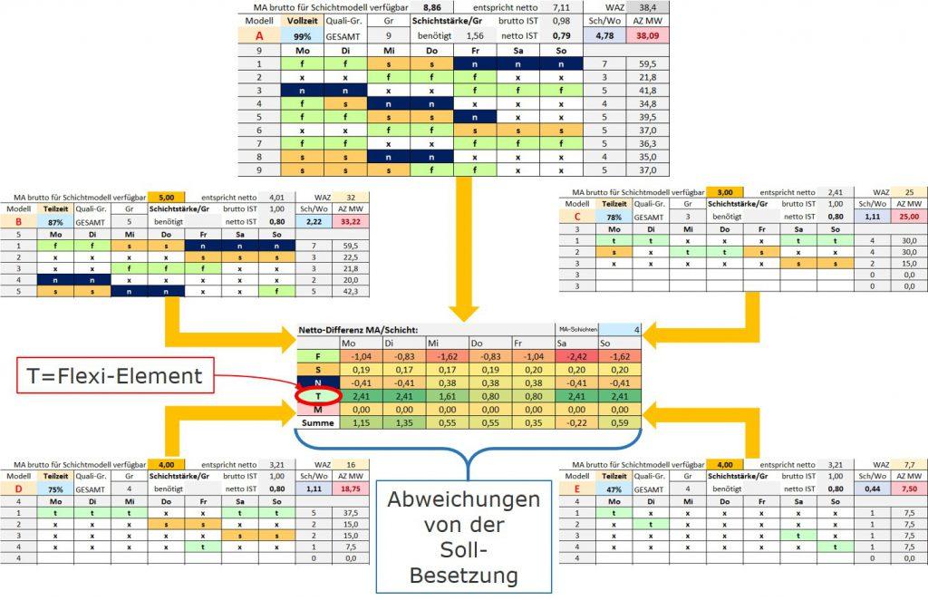 Schichtsystem-Integration-von-Teilzeitmodellen_VarA_Mueller und Mooseder Unternehmensberatung
