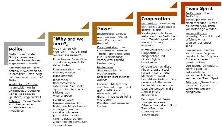 COGs_Ladder_-_Phasen_der_Teamentwicklung-Mueller und Mooseder Unternehmensberatung