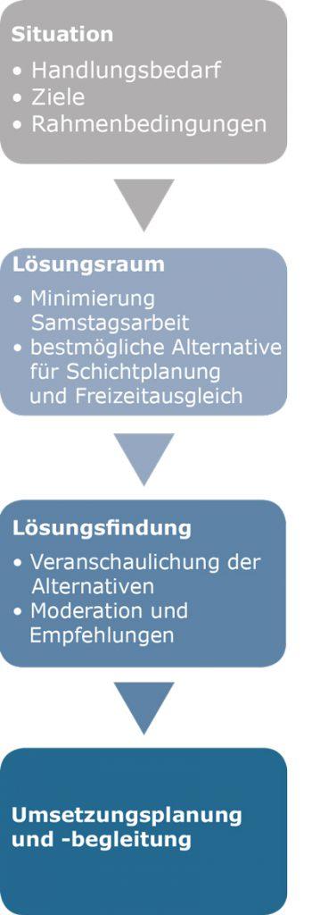 Flexible_Schichtsysteme_Samstagsarbeit