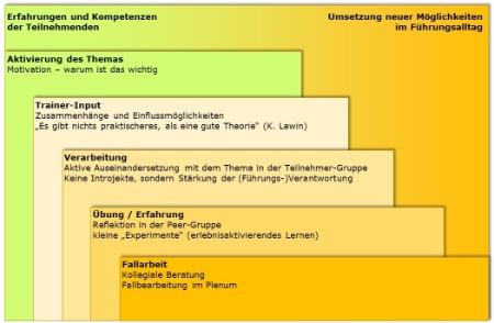 Gesundheitsgerechte_Fuehrung_-_umsetzungsorientierter_Aufbau_der_Seminar-Module-Mueller und Mooseder Unternehmensberatung