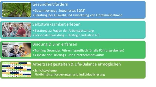 Massnahmen_zur_Reduktion_von_Fehlzeiten_Mueller und Mooseder Unternehmensberatung