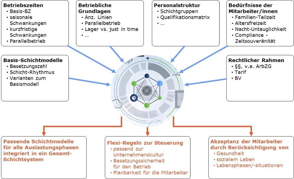 Optimierungsansatz für Schichtsysteme - Schichtmodell - Optimierer Grafik-Mueller und Mooseder Unternehmensberatung