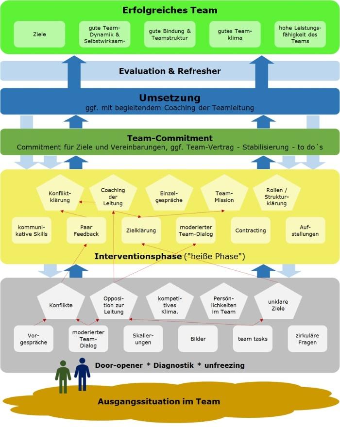 Road_Map_Teamentwicklung_mit_Beispielpfad-Mueller und Mooseder Unternehmensberatung