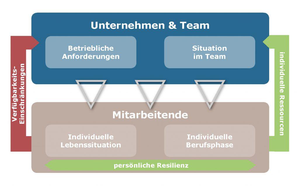 Situation Lebensphasen und Team - Mueller und Mooseder Unternehmensberatung